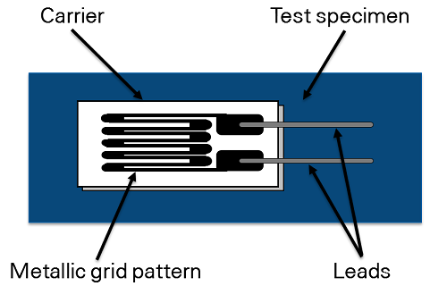 Strain gauge, lá điện trở, cảm biến ứng suất.